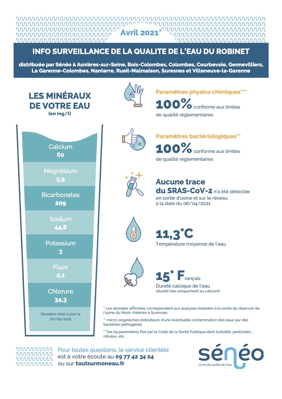 Info-surveillance de la qualité de l'eau du robinet – AVRIL 2021