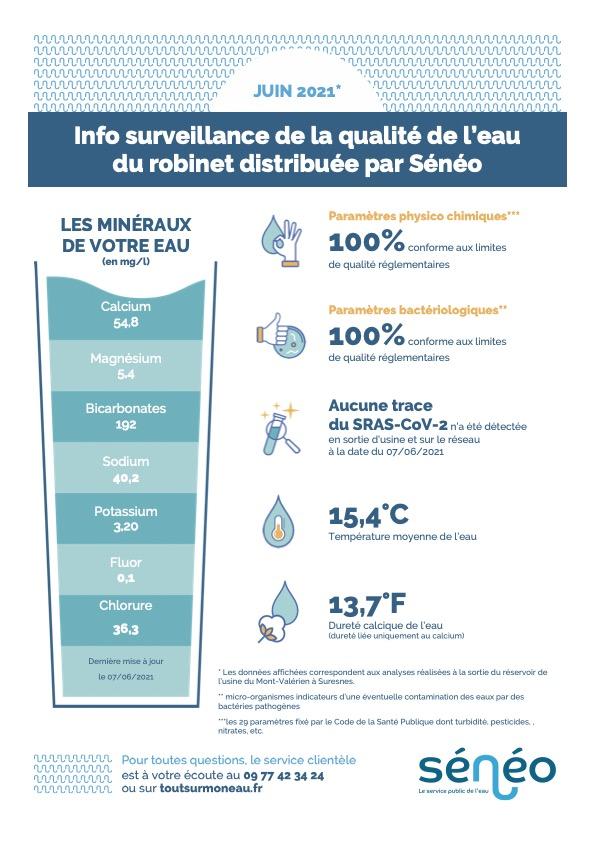 Info-surveillance de la qualité de l'eau du robinet – JUIN 2021